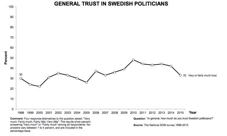 SOM_SwedishTrustPoliticians