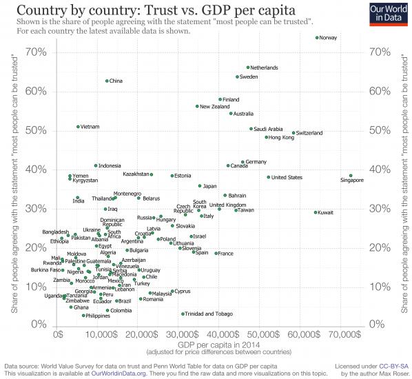 Trust-vs-GDP-per-capita