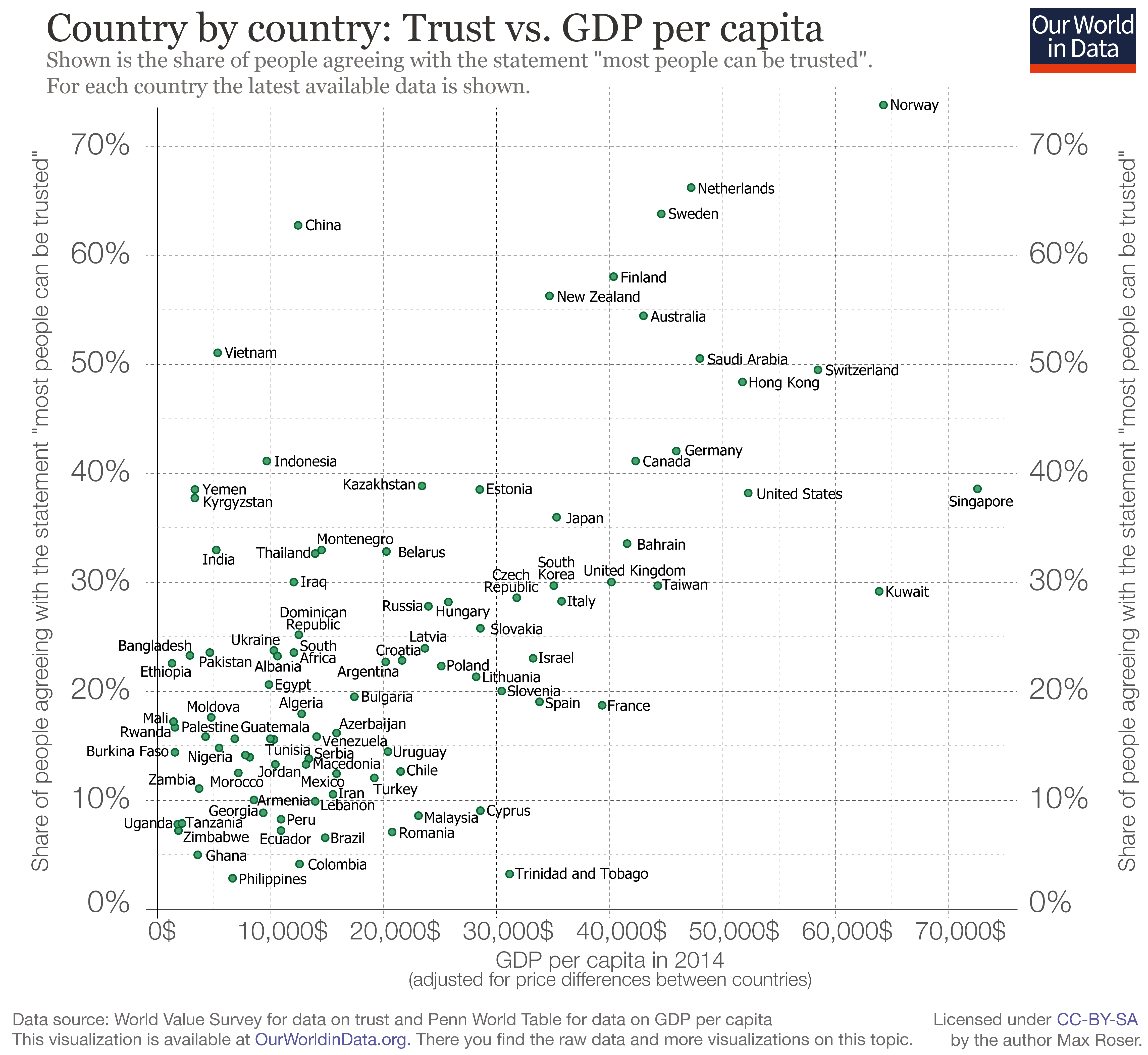 Trust - Our World in Data