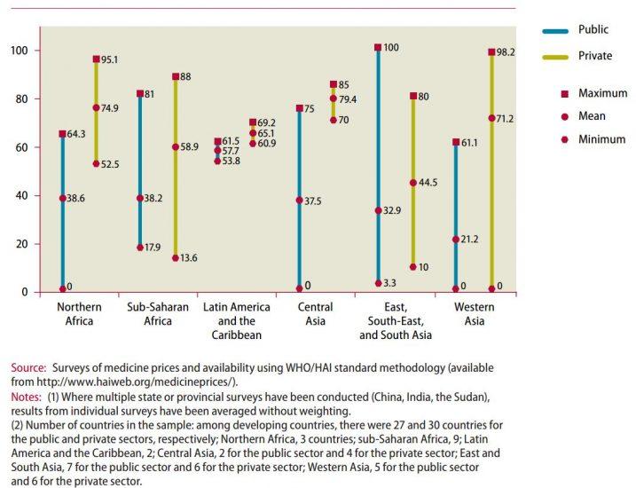 Medicine availability