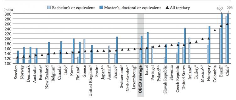 OECD_SkillPremium