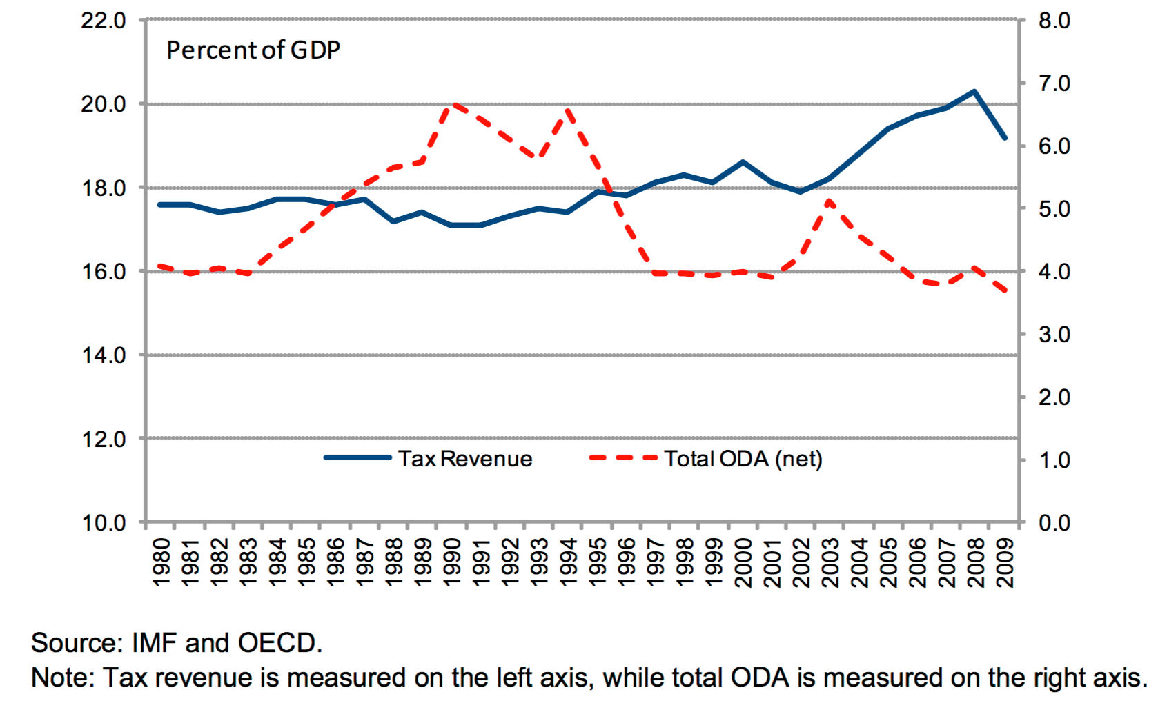 Average Net Developmentistance And Tax Revenue In Low And Middle Income Countries 1980  In Benedek Et Al 2014