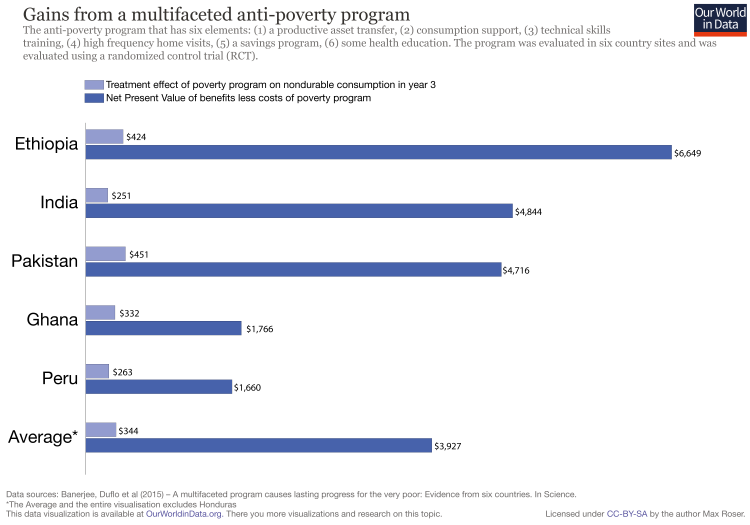 Anti poverty programs