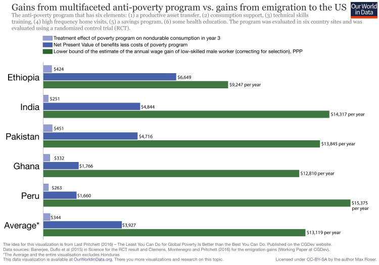 Anti poverty programs vs migration