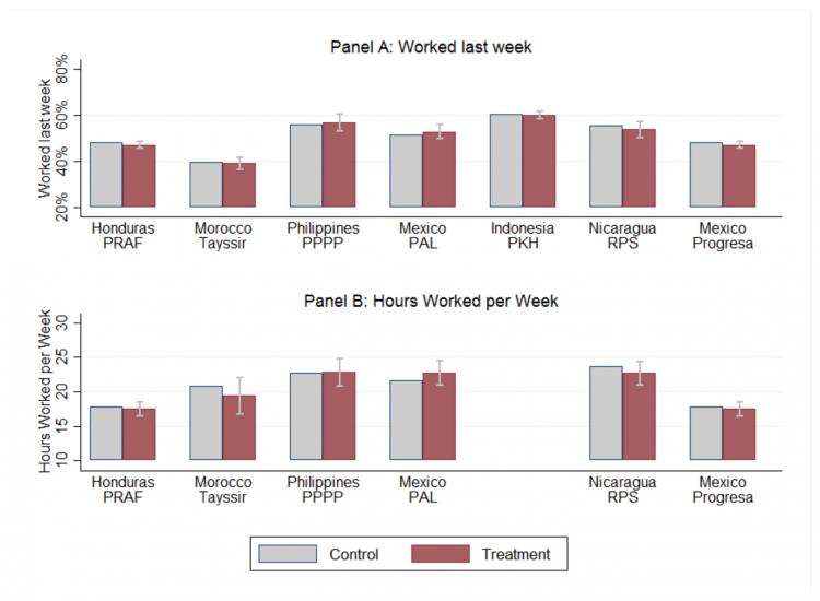 Ccts and work banerjee et al 2015