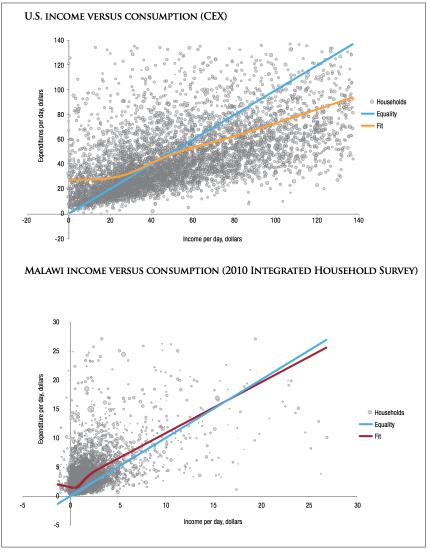 Chandy et al. 2014 income vs consumption