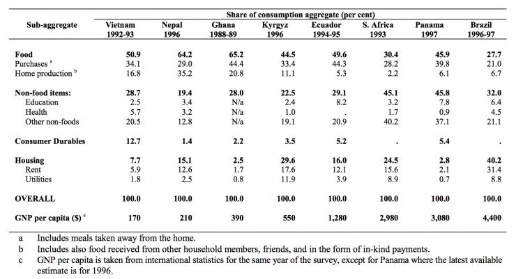 Deaton zaidi 2002 consumption