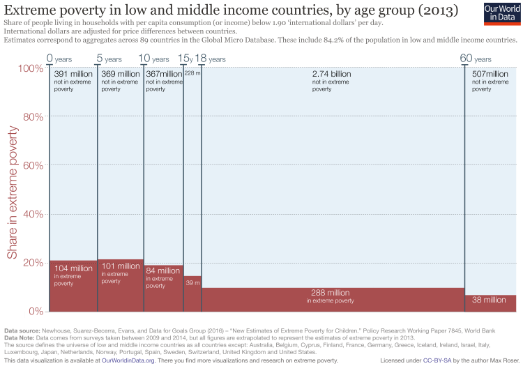 Extreme poverty by age vtwo