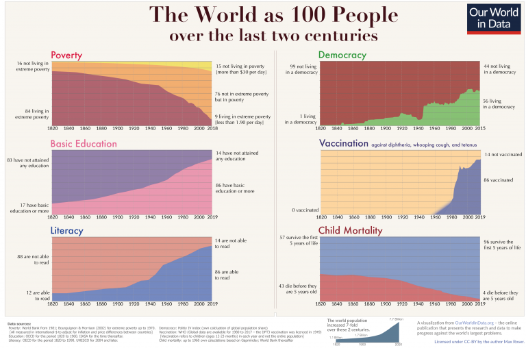 Two centuries world as 100 people