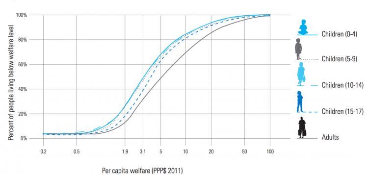 Worldbank gmd 2016 welfare cdf