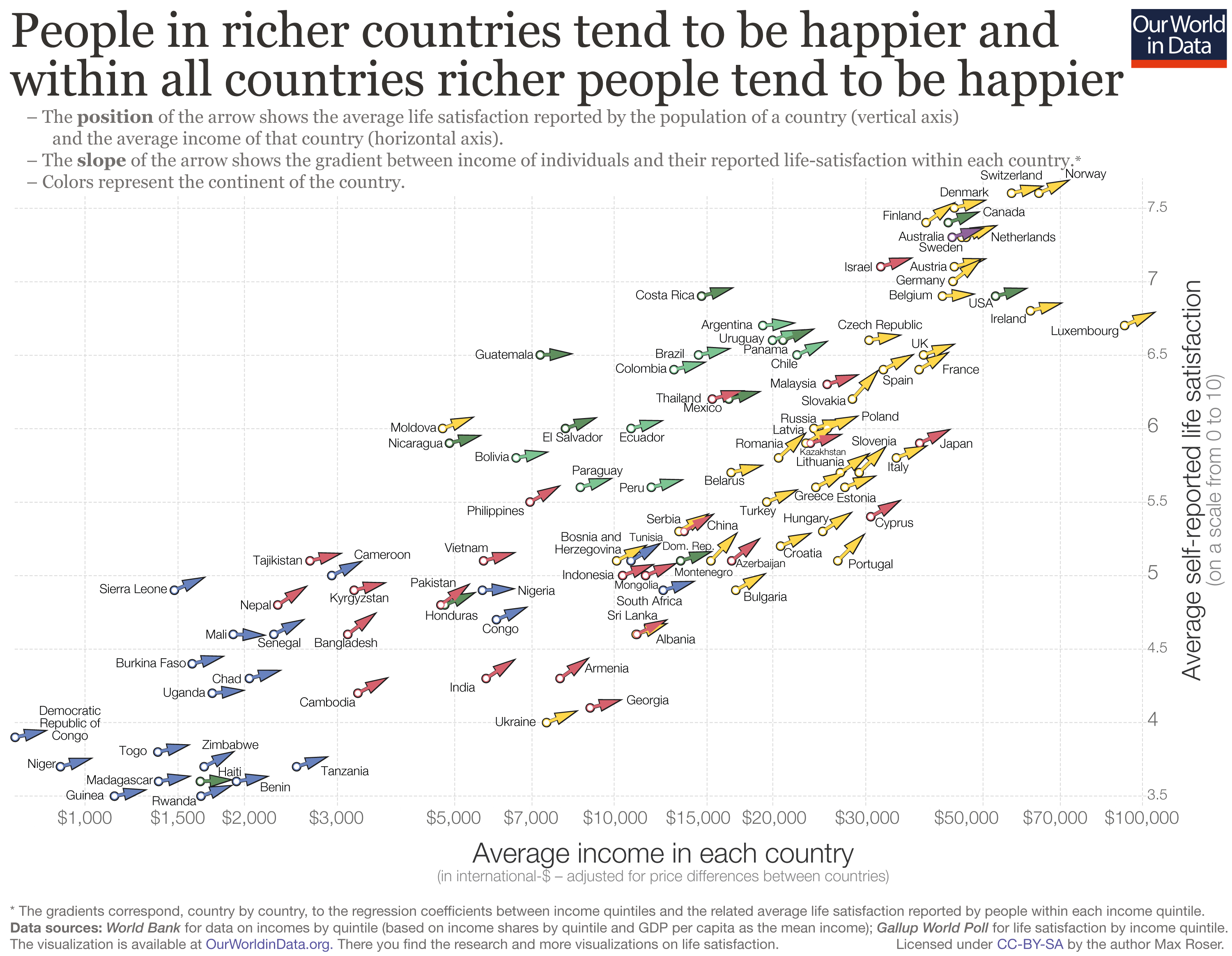 People in richer countries tend to be happier and within all countries richer people tend to be happier