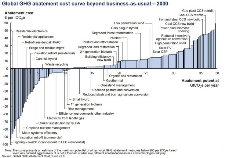 Global abatement cost curve