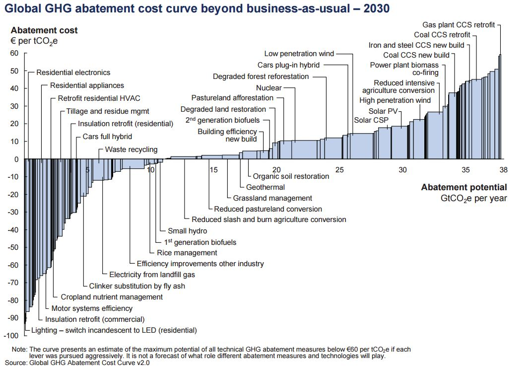 How much will it cost to mitigate climate change? - Our