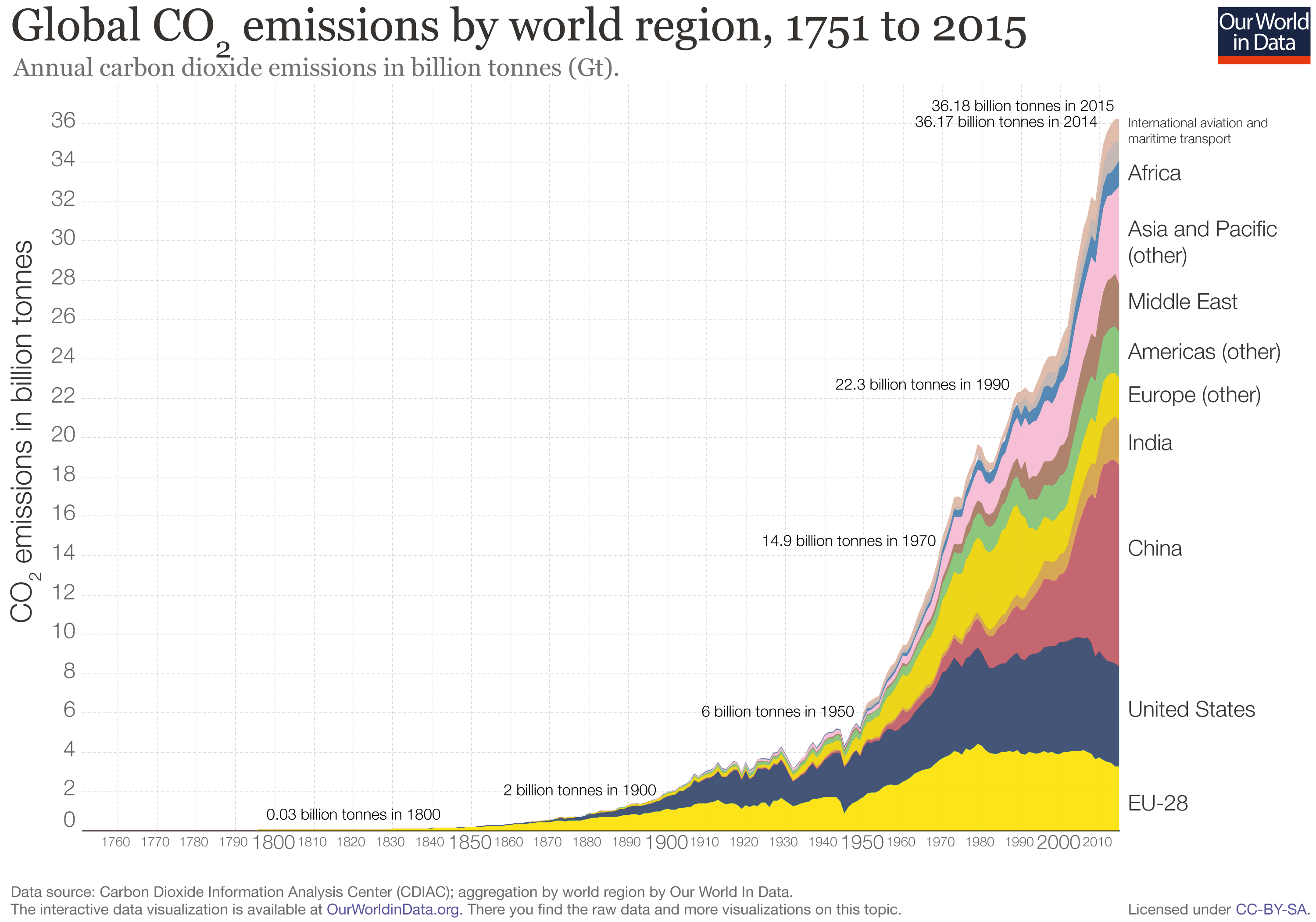Chart Natural Vs Human Co Emissions