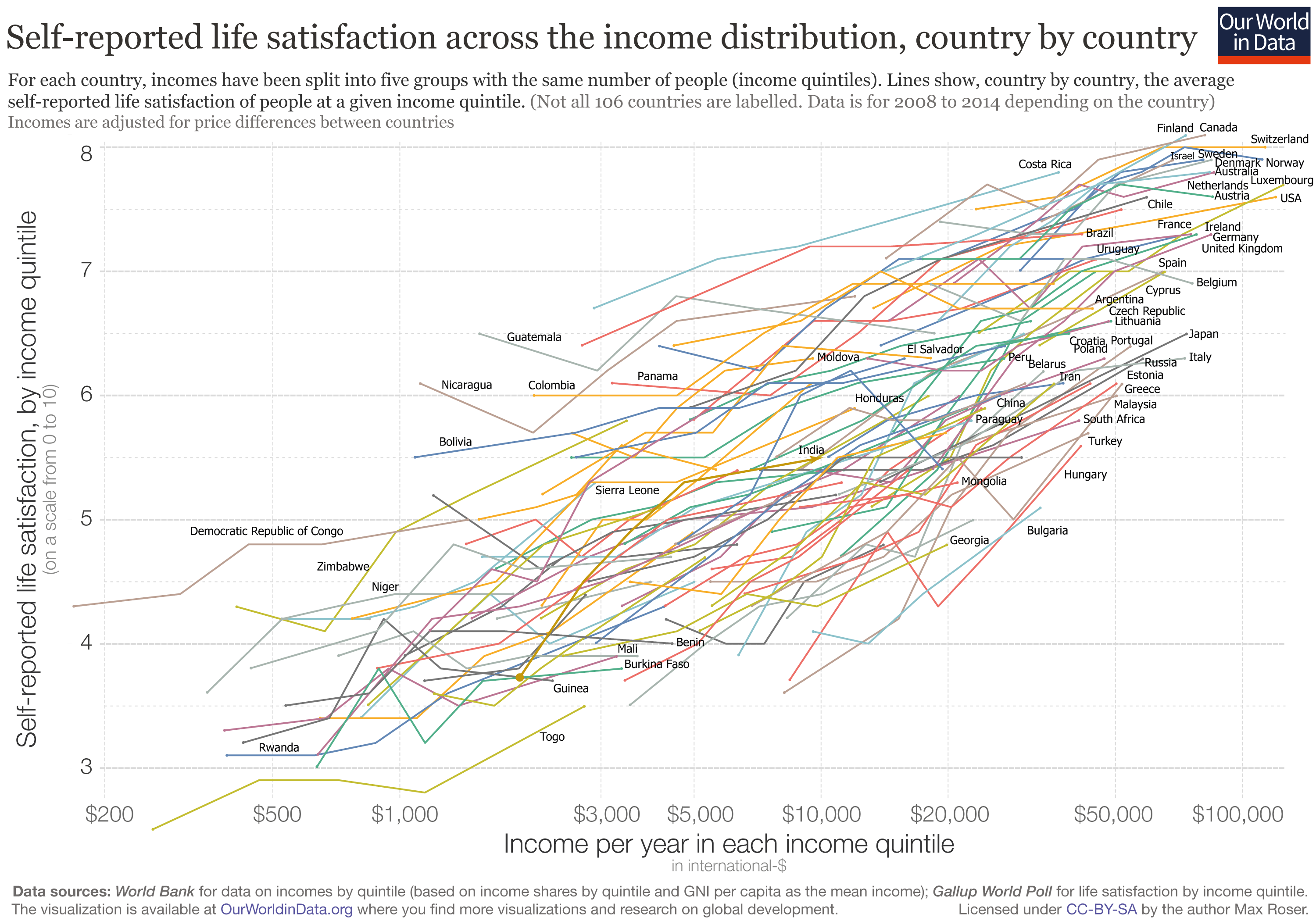 Self-reported life satisfactino across the income distribution, country by country