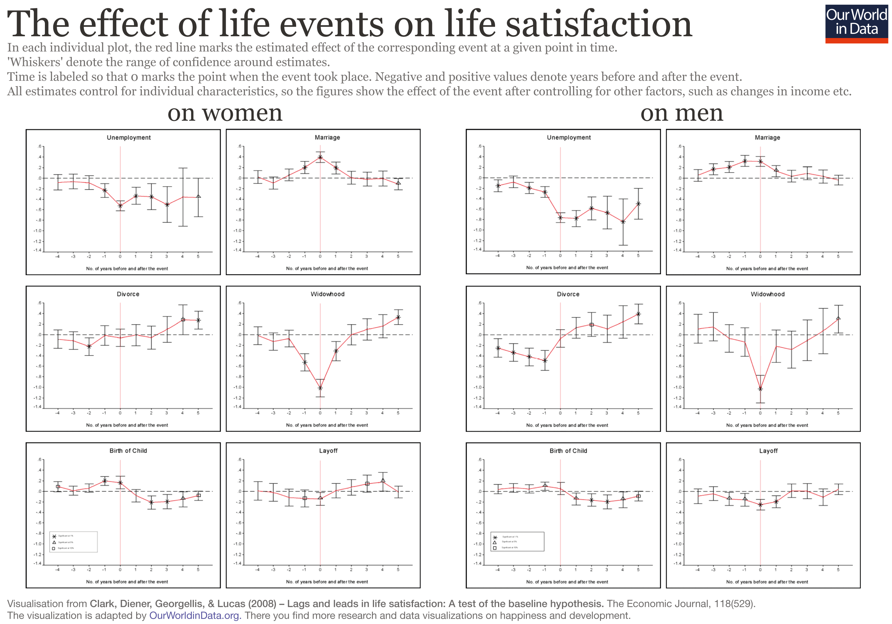 The effect of life events on life satisfaction