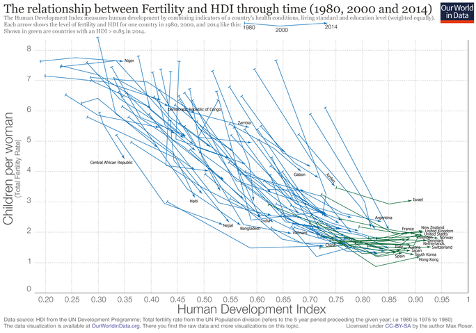 The relationship between fertility and hdi through time 1980 2000 2014