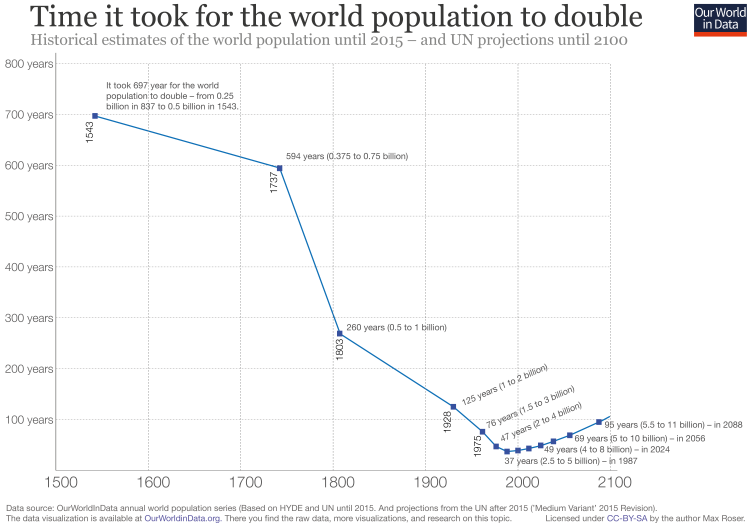 World population doubling time 1