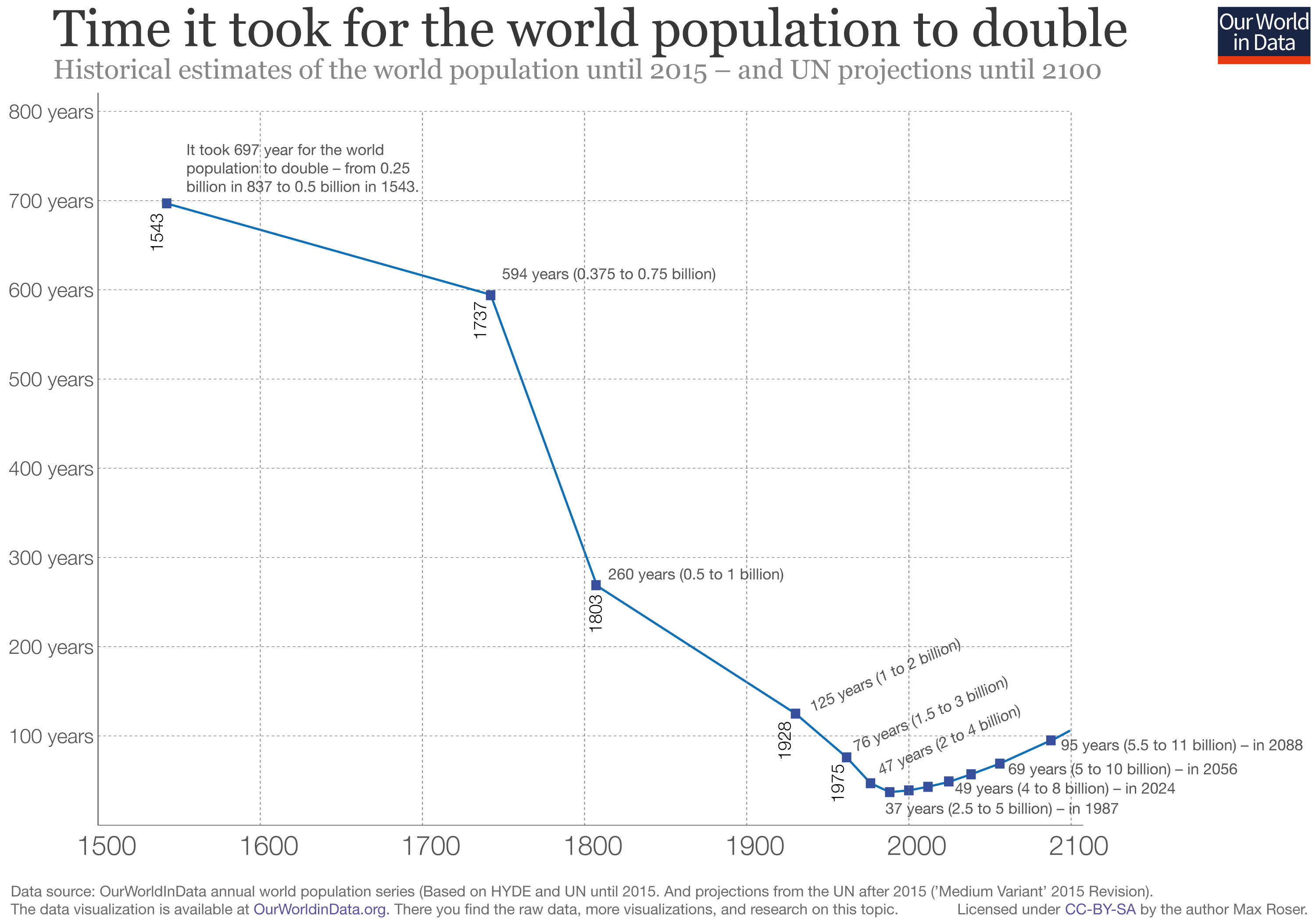 world population growth our world in data Rational and Irrational Numbers Venn Diagram time it took for the world population to double
