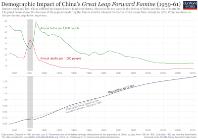 Demographic impact of china's great leap forward famine