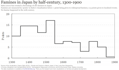 Famines in japan over the long run