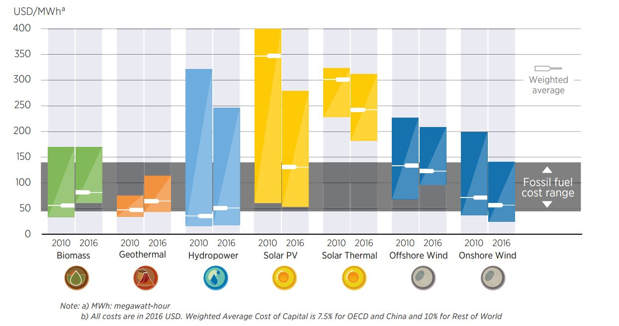 Energy Production & Changing Energy Sources - Our World in Data