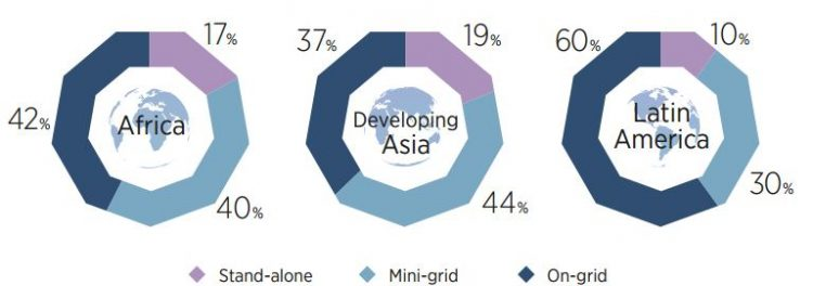 On grid and off grid requirements developing world
