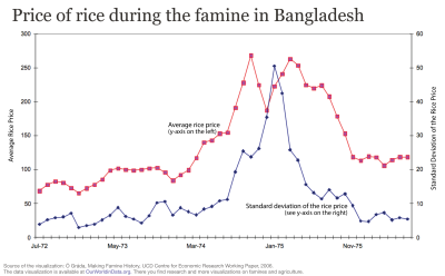 Rice price during the famine in bangladesh
