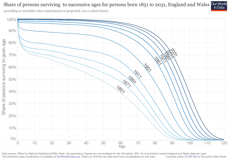 Survival curves uk