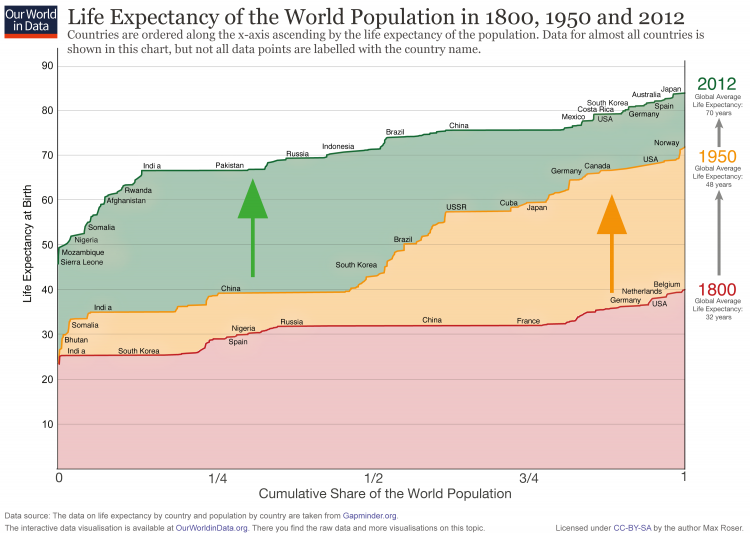 Ourworldindata life expectancy cumulative over 200 years