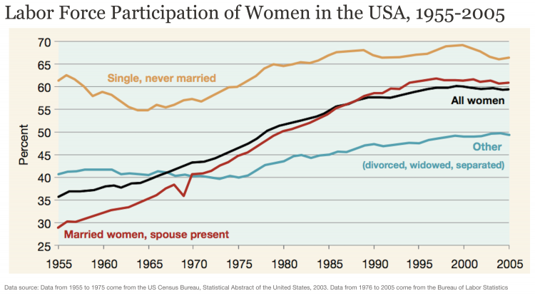 Labor force participation of women in the us 1955 2005