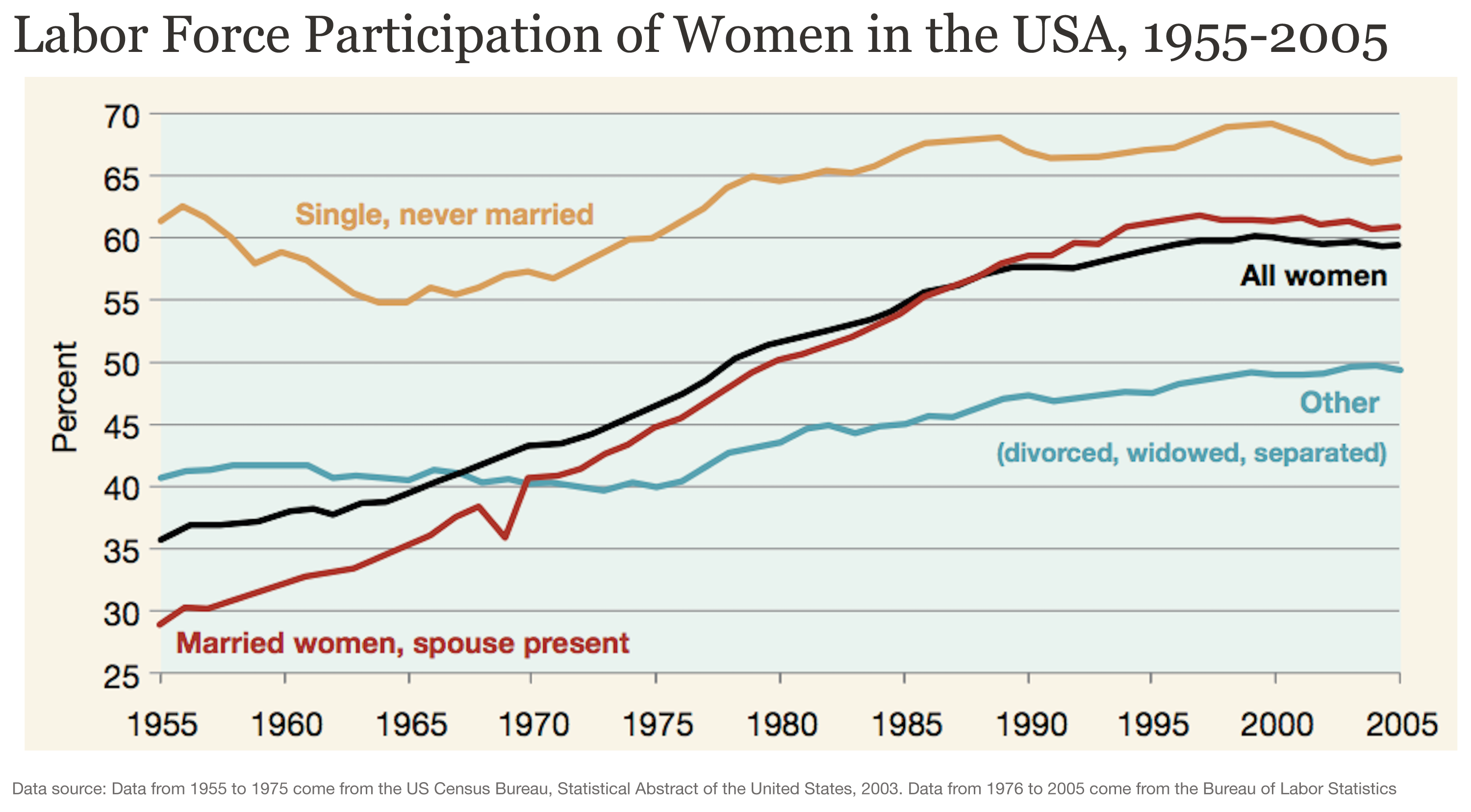 roles of women in society then and now