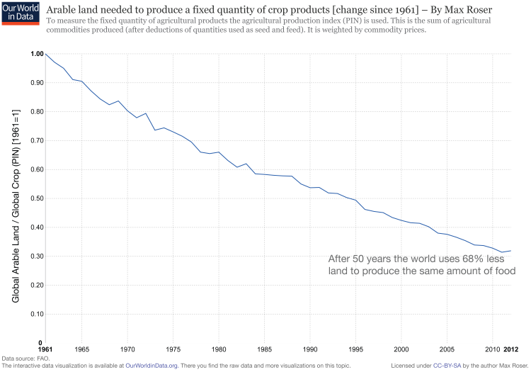 Food Production Has Increased Since The S By