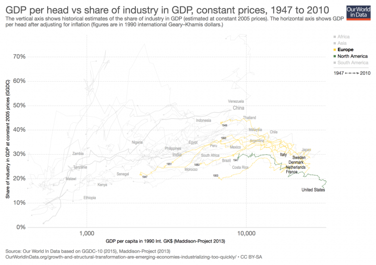 Gdp vs industry gdp at constant prices 1