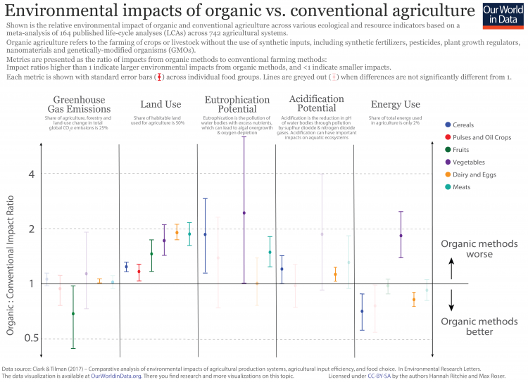 Organic vs. conventional impacts final 01