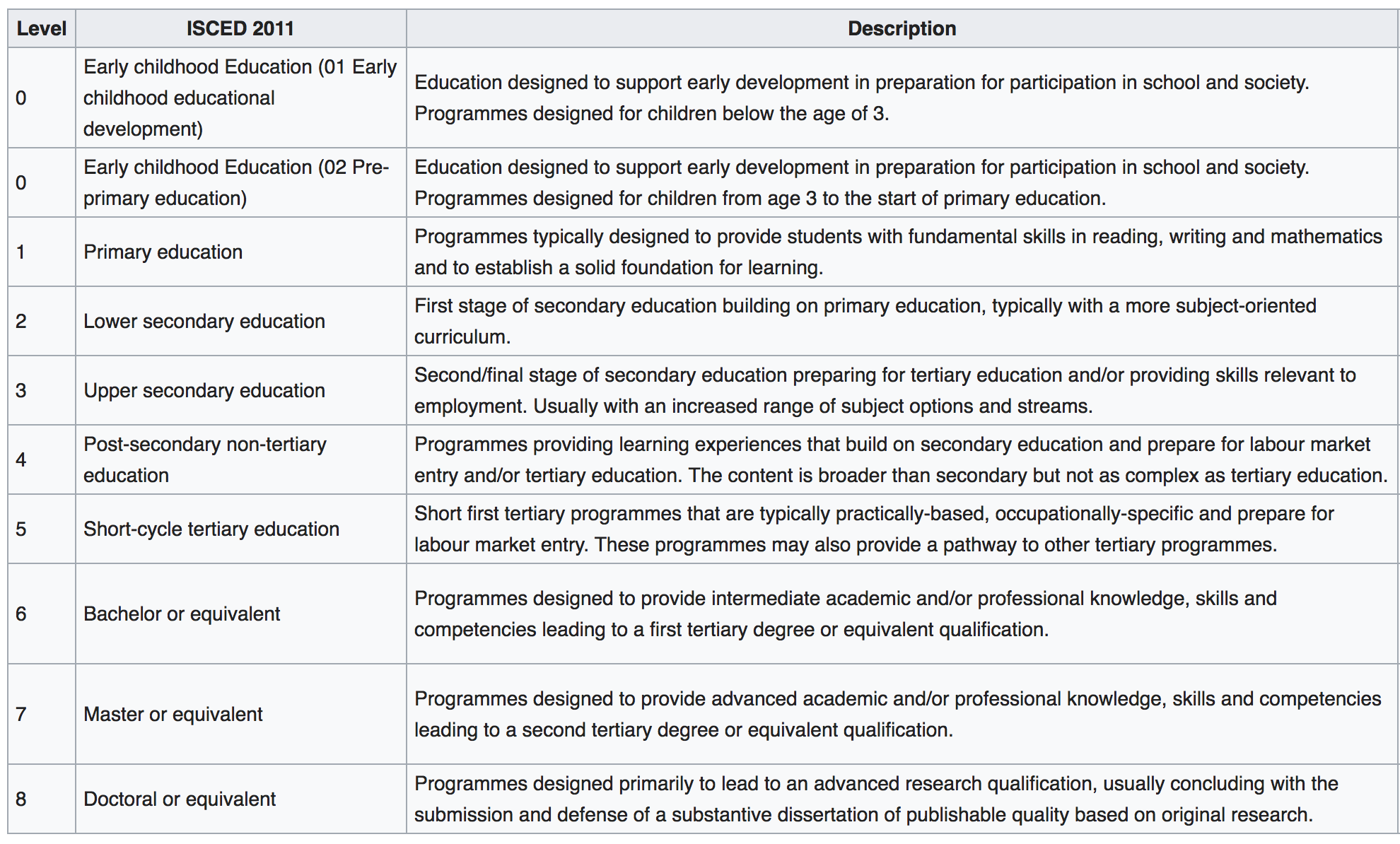 Measuring education: What data is available? - Our World in Data