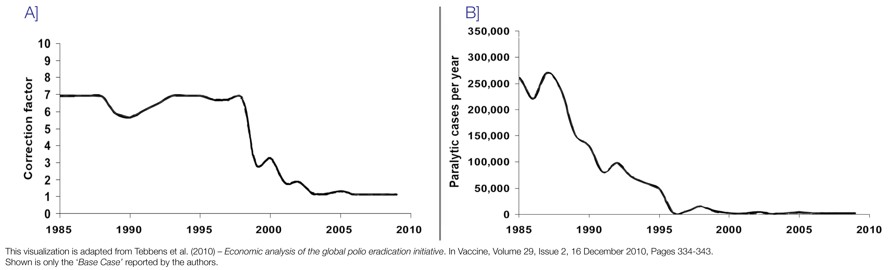 Polio - Our World in Data