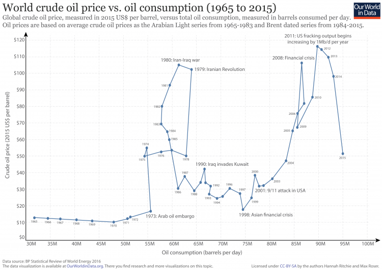 Oil prices vs. consumption