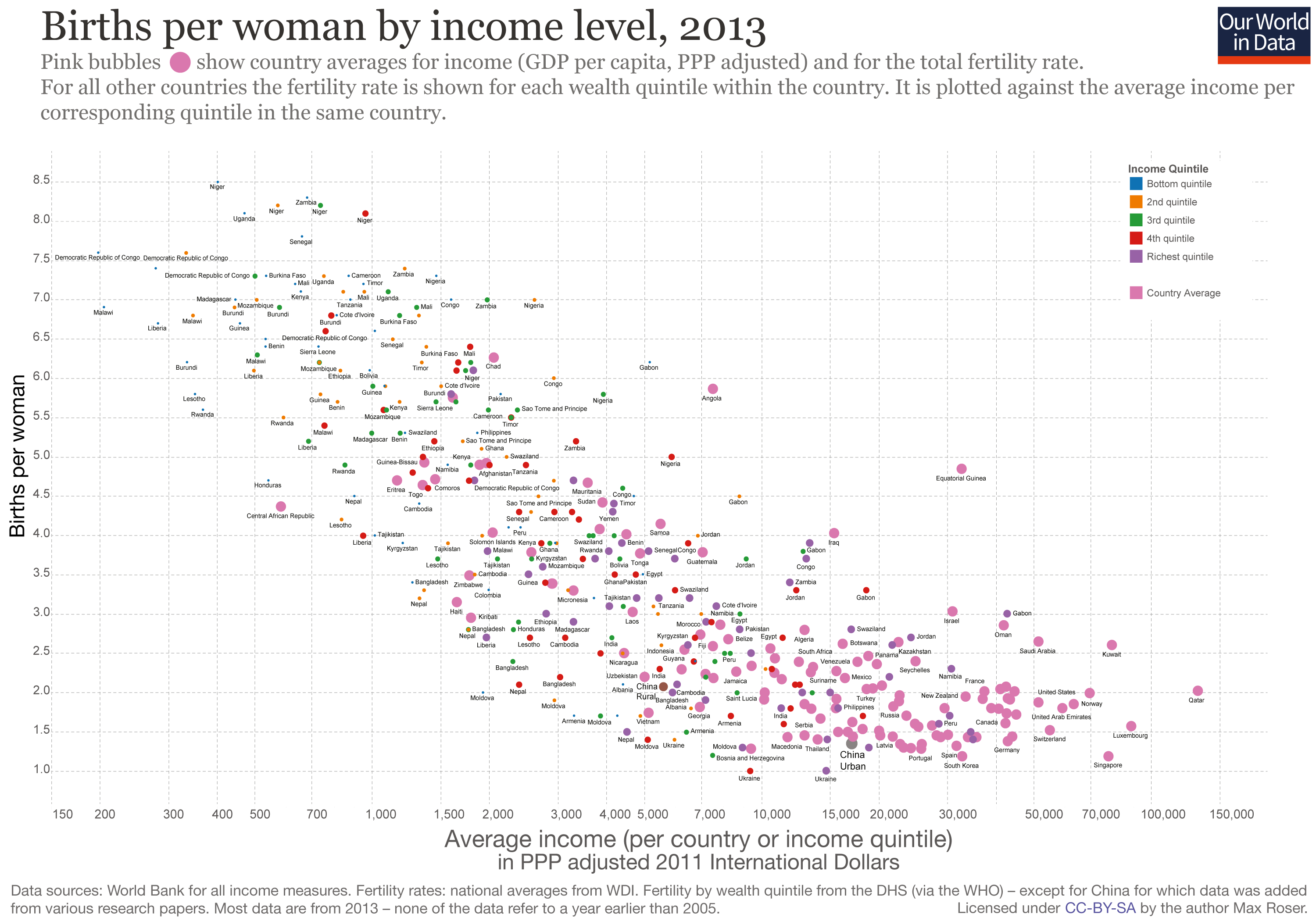 Fertility Rate - Our World in Data