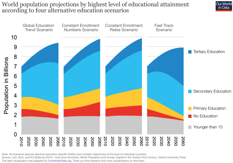 World population projections by education scenarios iiasa wc
