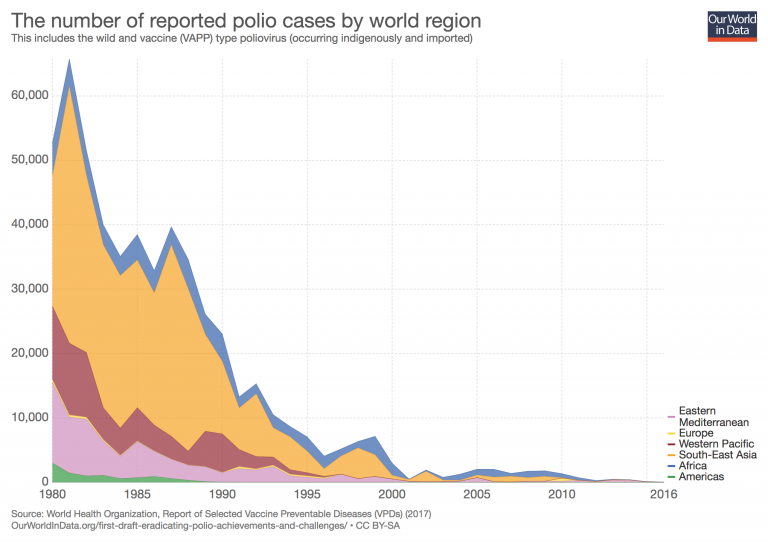 The number of reported polio cases by world region