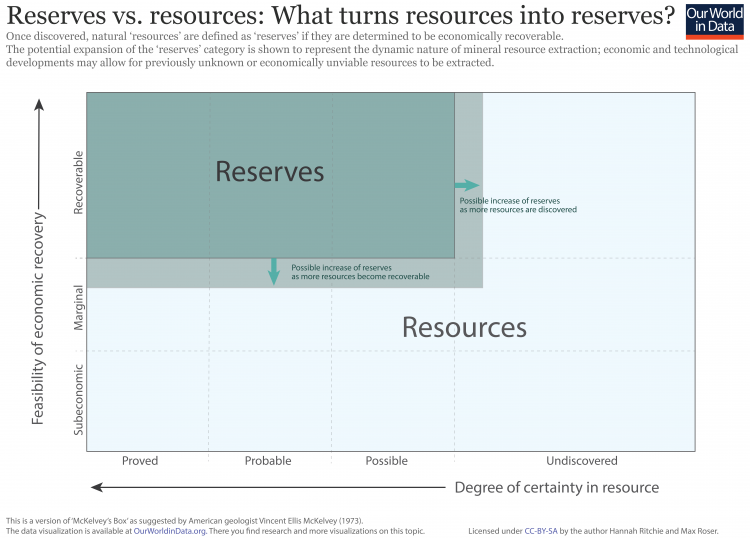 Reserves vs. resources 01