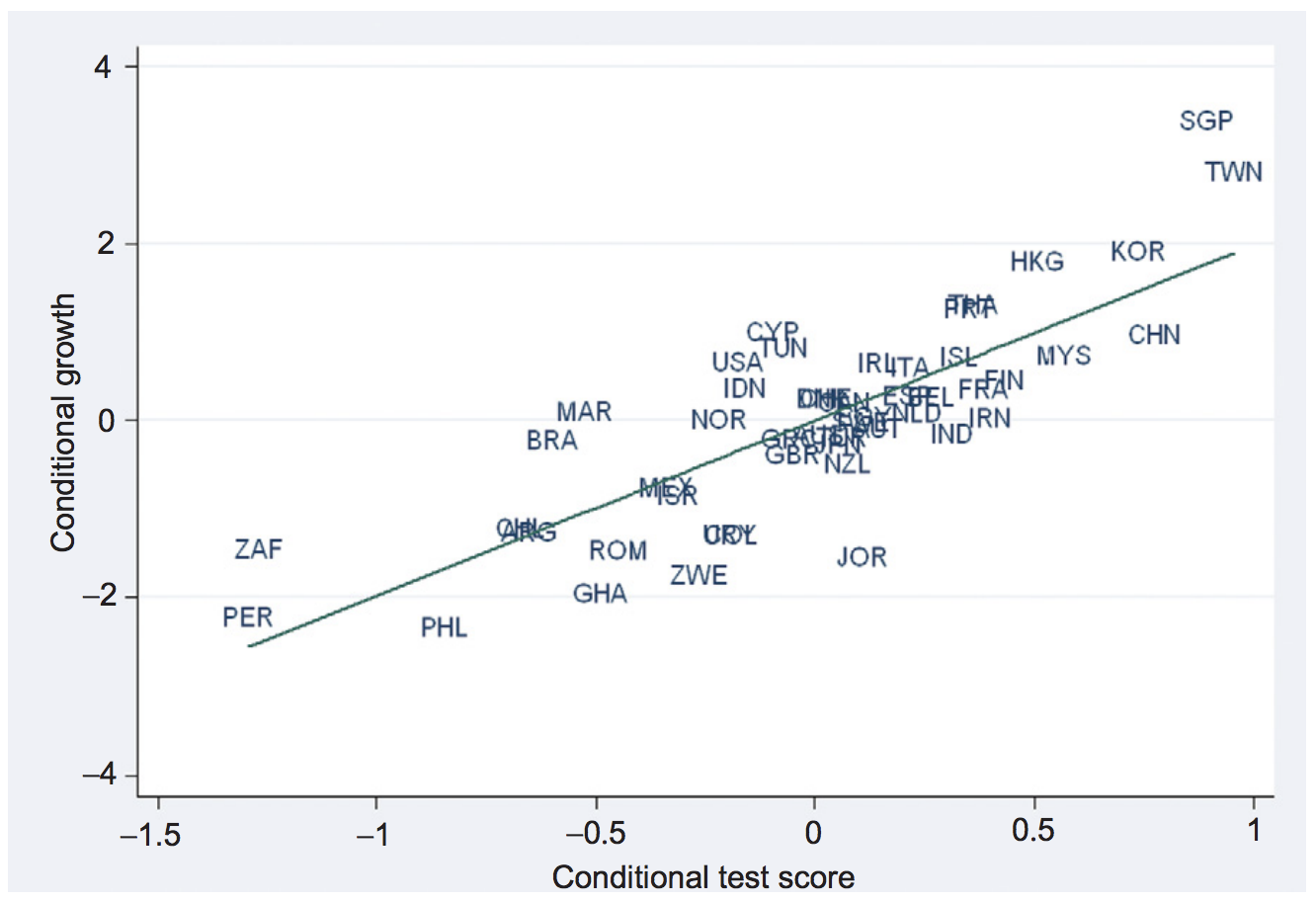 Study Shows Kids Test Scores Drop When >> Global Rise Of Education Our World In Data