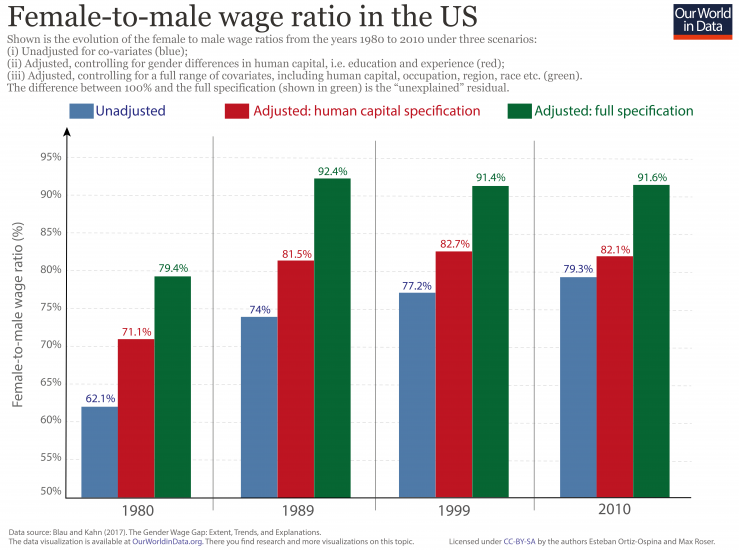 Female to male wage ratio 01