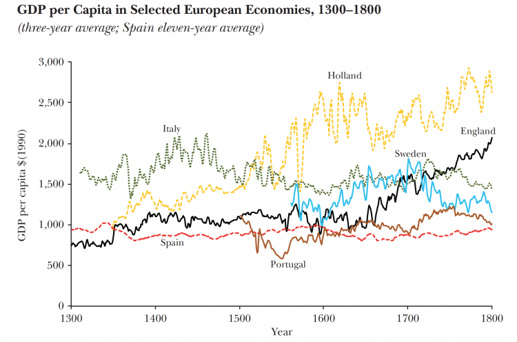 Gdp per capita in european economies