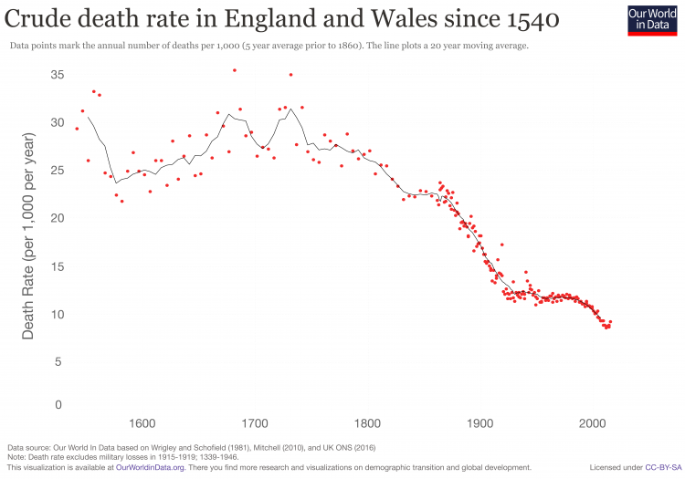 England death rates