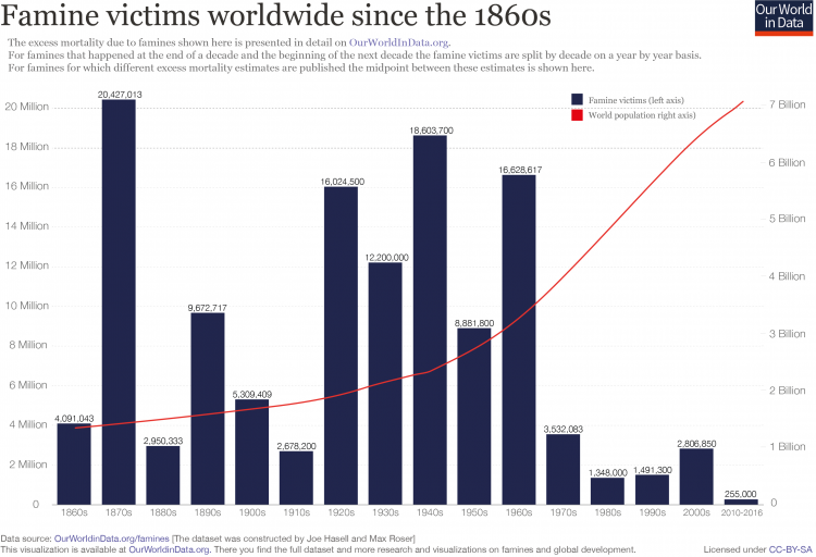 Famine victims and world population since 1860