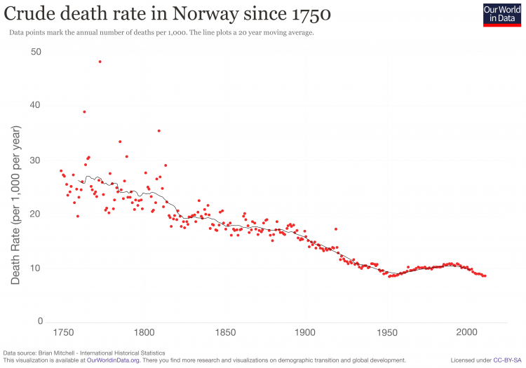 Norway death rates
