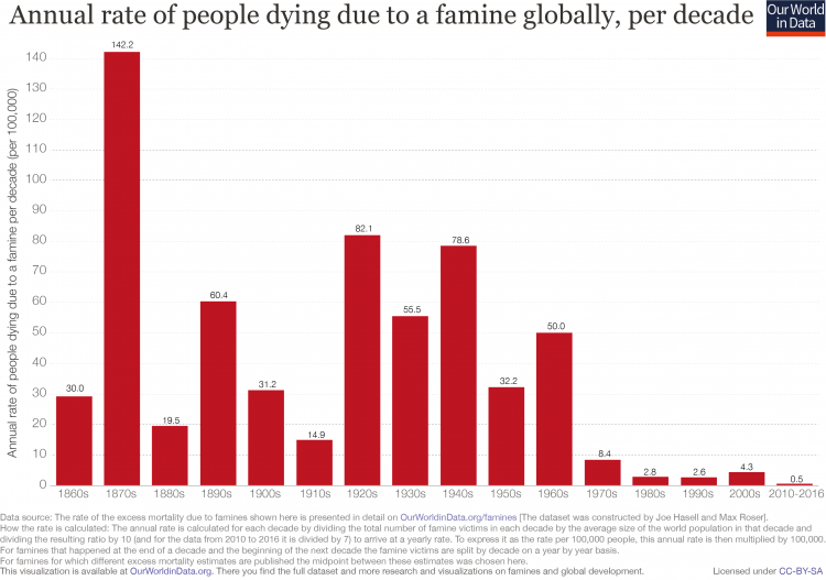 Famine death rate since 1860s revised