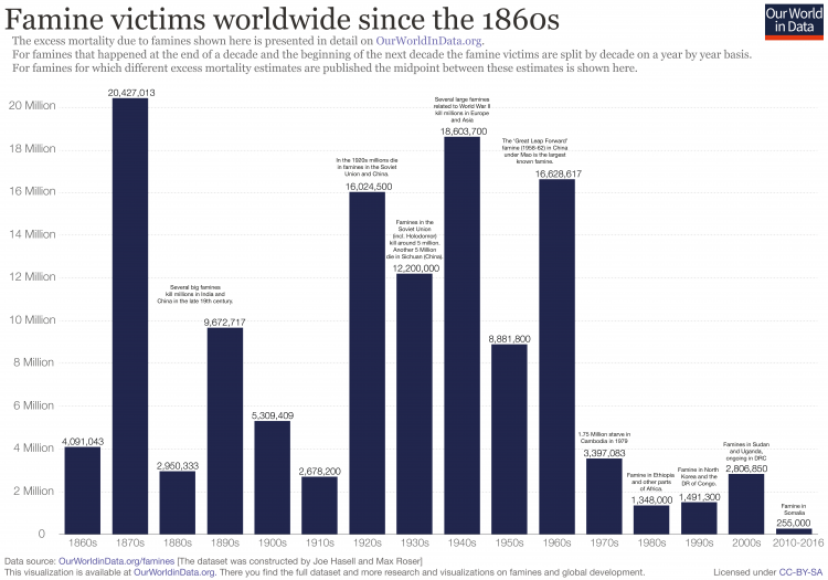 Famine victims since 1860s march18